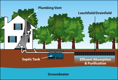 How It Works Mcclellan Septic Cleveland 440 237